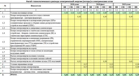 Мероприятия по снижению потерь электроэнергии Заключение Проектирование и расчет электрической сети 110220 кВ