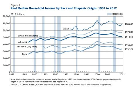 usa statistics bureau here 39 s median income in the us by race business insider