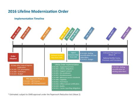 <b>Life</b>line Program...
