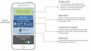 Building Hybrid Mobile Apps Learning Center