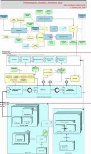 Hospital Management  U00ab Enterprise Architecture Demystified