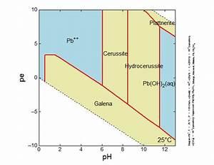 Lead Geochemistry