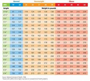 10 Percent Weight Loss Chart Newborn Weightlol