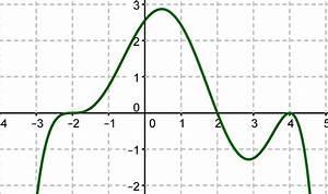 Nullstellen Berechnen Funktion 3 Grades : aufgaben zur nullstelle mathe themenordner ~ Themetempest.com Abrechnung