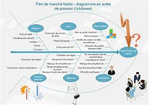 Utiliser La M U00e9thode Qqoqccp Pour Analyser Les Causes Et Effets