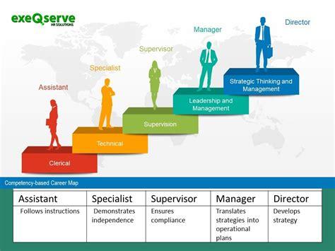 establishing  talent development strategy exeqserve