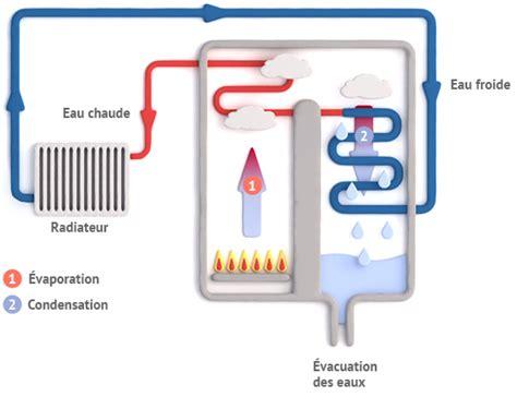 fonctionnement et principe chaudi 232 re gaz 224 condensation