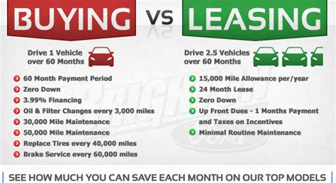 buying a car vs leasing buy or lease a car postgradproblems no experience required