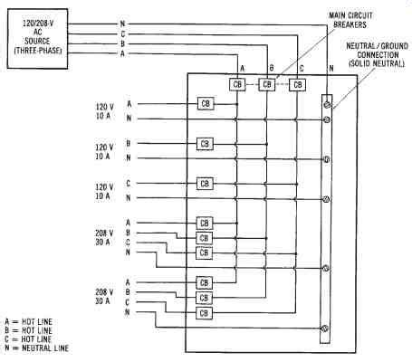 power distribution single phase   phase