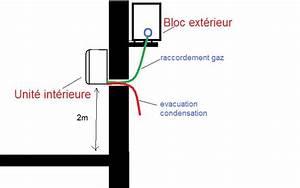 Climatisation Sans Unité Extérieure : thermique climatisation r versible installer l 39 unit ~ Premium-room.com Idées de Décoration