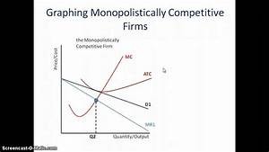 Monopolistic Competition  How To Graph It