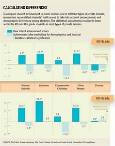 compare and contrast public and private schools essay