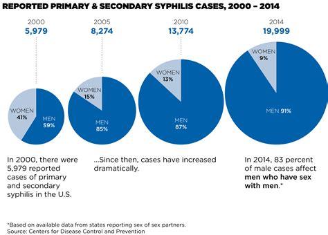 syphilis  kissing public health