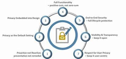 Privacy Gdpr Principles Pbd Compelling Makes Case