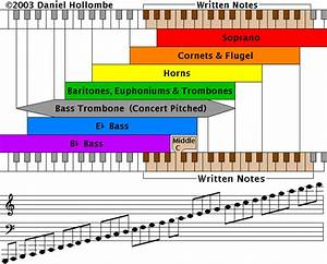 Charts, Band website and Brass instrument on Pinterest