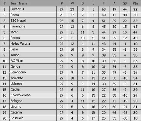 serie a league table italia serie a league table 2017 15 brokeasshome com