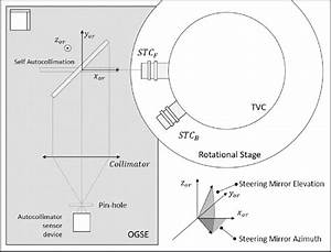 Ogse Schematic Diagram And Reference System Definition