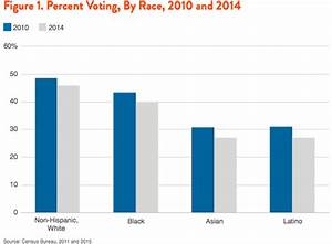 Why Voting Matters: Large Disparities in Turnout Benefit ...