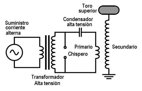 cientificosaficionados ver tema duda sobre condensador para bobina de tesla