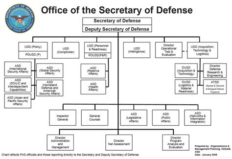 Office Of The Secretary Of Defense