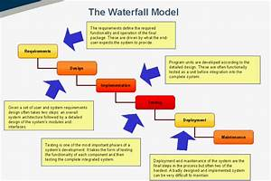 Waterfall Model - Computer Science & Engineering