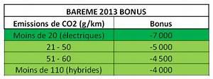Calcul Coefficient Bonus Malus : bonus voiture ~ Gottalentnigeria.com Avis de Voitures