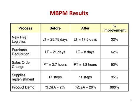 Mbpm Results % Process Before After