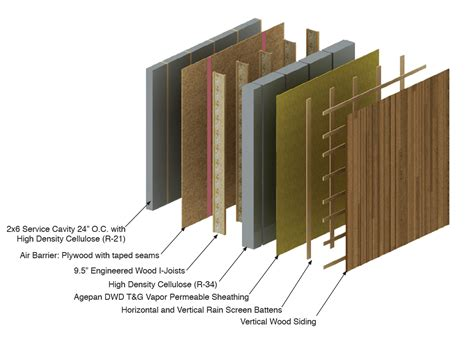 1 2 air impact 4 years 5 walls 6 projects nw passive house lessons