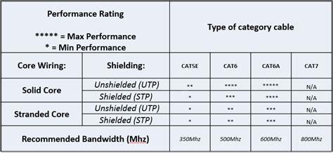 hdbaset optimal performance cat cable chart  tech digital