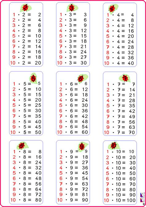 Es lässt sich unterwegs spontan in die tagesplanung integrieren und ihr benötigt lediglich einen stift. 1x1 Bingo Zum Ausdrucken