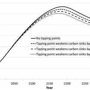 The effect of tipping points on post-threshold policy and ...