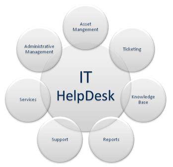help desk best practices best practices for working with help desk software