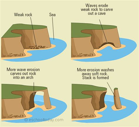How Erosion Can Shape Landforms