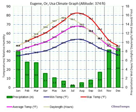 climate graph for eugene or usa