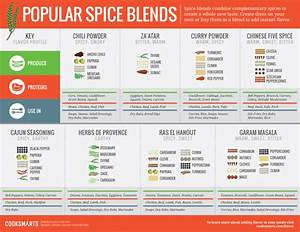 List Of Herbs And Spices The Ultimate Guide
