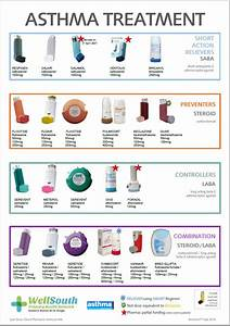 Types of, asthma, inhalers for