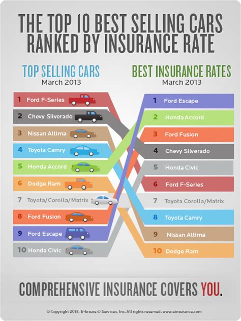 Best Car Insurance Rates - auto insurance quotes for the top selling cars in 2013