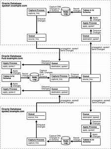 Simple Oracle Streams Replication Configuration