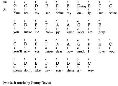 not lagu happy birthday pianika you are my sunshine for piano notes fingerings