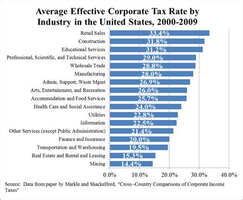 Average Effective Corporate Tax Rate By Industry, U