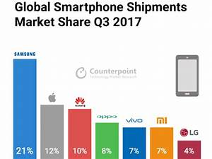 Counterpoint: Top 7 Global Smartphone Market Share ...