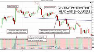 Head And Shoulders Pattern Trading Guide (In-Depth ...  Volume