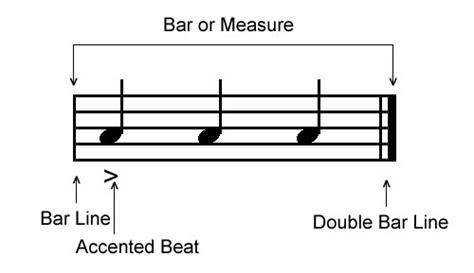 From a, if we continue increasing in pitch through all the letters to g, we start over again at a an octave higher. FreeMusicLessons4u.com - Time Signatures