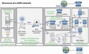 Gsm Structure