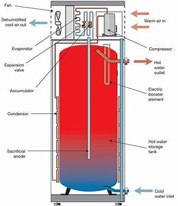 Sustainable Water Heating  Tank Vs Tankless Vs Heat Pumps