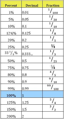 17 Best Images About Math Percentages On Pinterest  Math Notebooks, Peeps And Maths Tricks