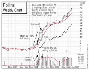 High Tight Flag Chart Pattern And Real Examples