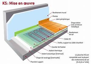 Plancher Chauffant Electrique : plancher rayonnant ~ Melissatoandfro.com Idées de Décoration