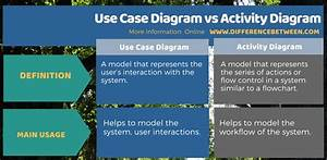 Difference Between Use Case Diagram And Activity Diagram