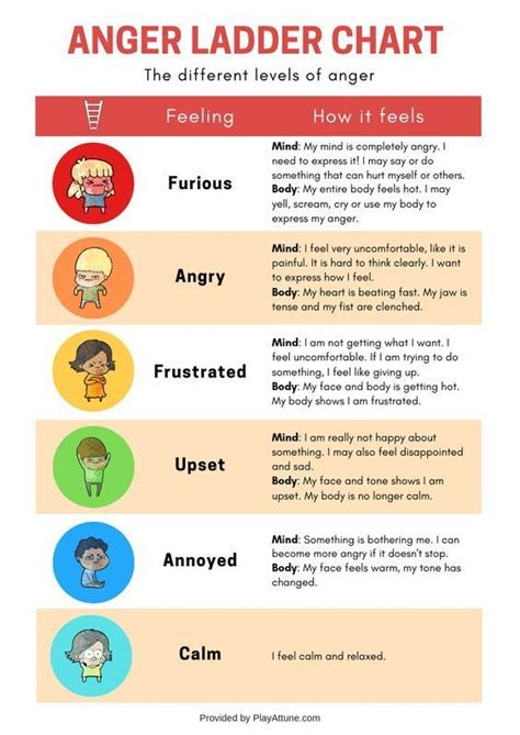 anger control kit anger ladder chart   control